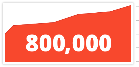 800k-linegraph_2x.png